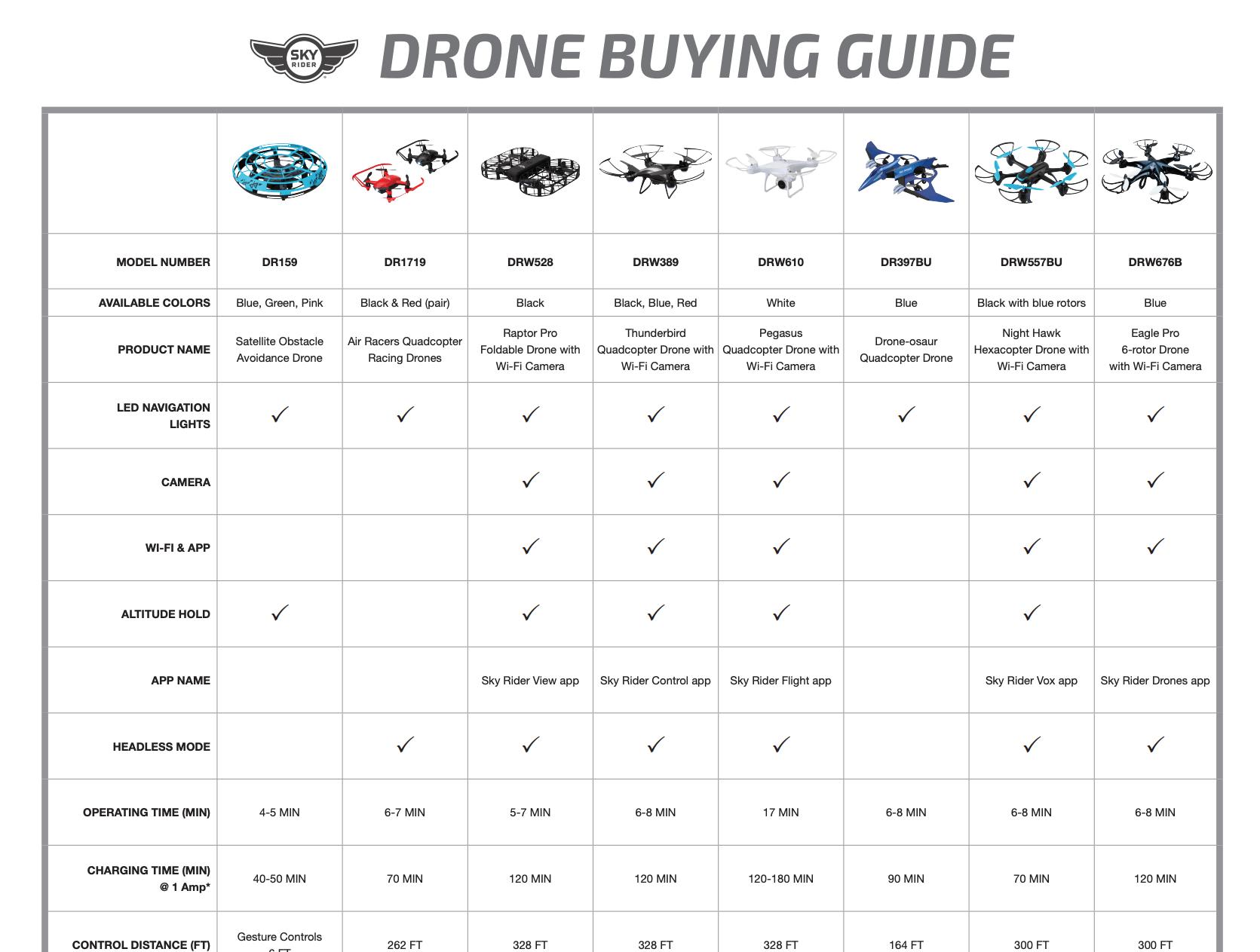 Drone Comparison Chart 2019