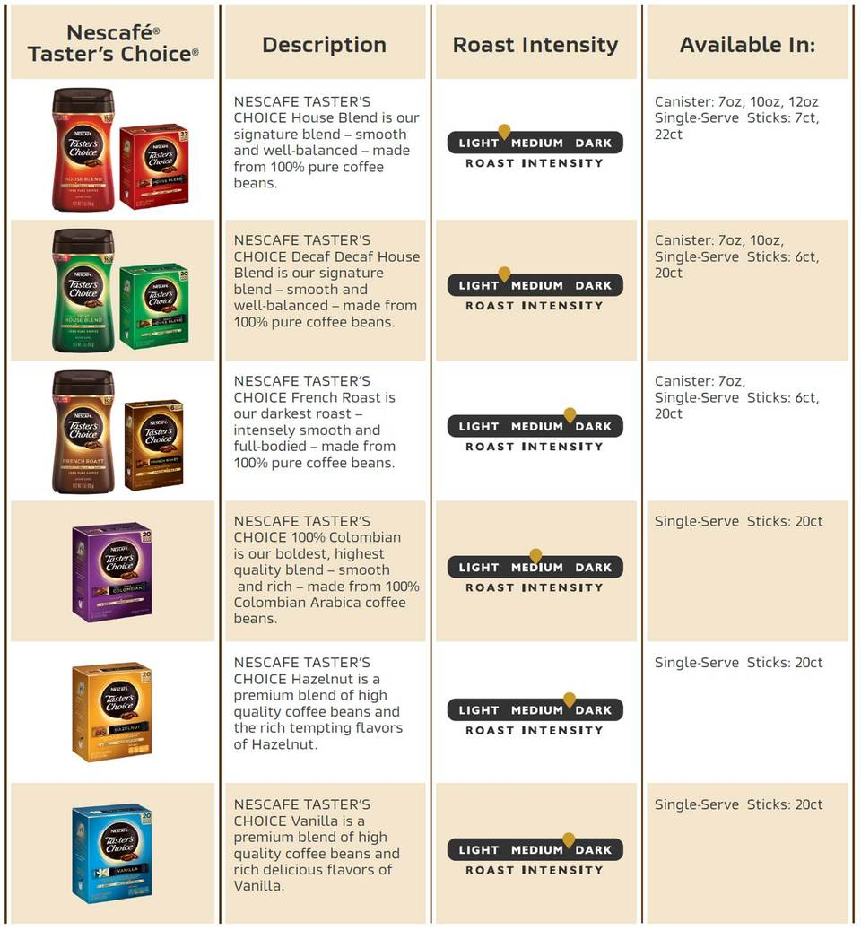 Product Overview. Our NESCAFE TASTER'S CHOICE® Coffee ...